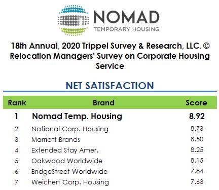 Trippel+survey+2020